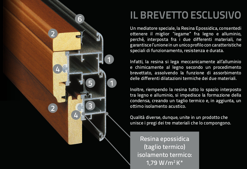 Sistema di accoppiamento con resina brevettato Solarium